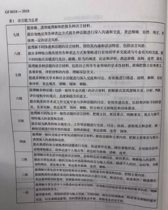 中国首个英语能力测评标准