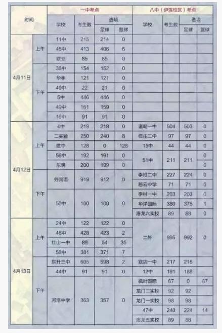 河南洛阳2018中考体育日程表