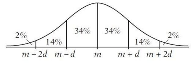 GRE数学真题OG版六
