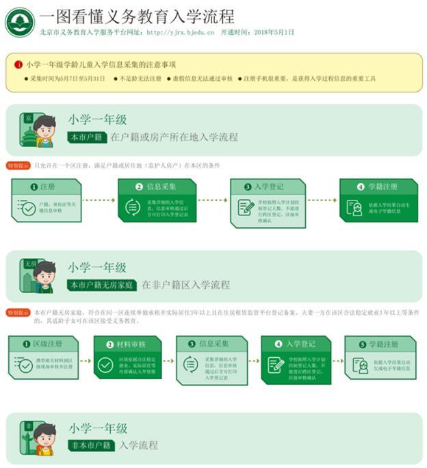 北京2018年义务教育入学政策