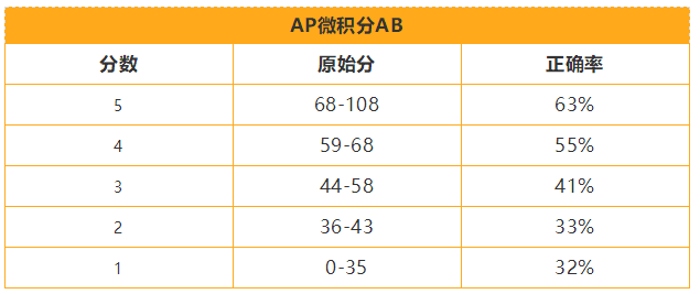 AP考试科目算分表(汇总版)