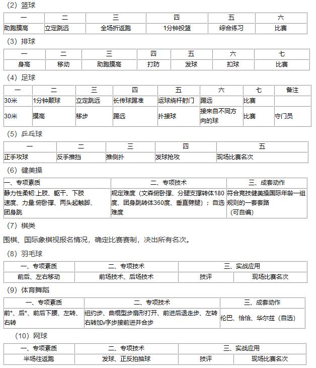 2018年连云港市普通高中招收体艺特长生实施办法