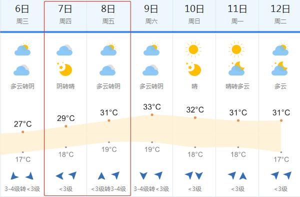 2018高考天气预报:6月7-8日四平高考天气
