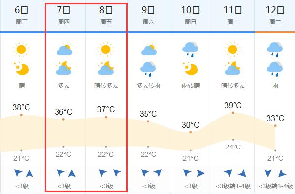 2018高考天气预报:6月7-8日新乡高考天气