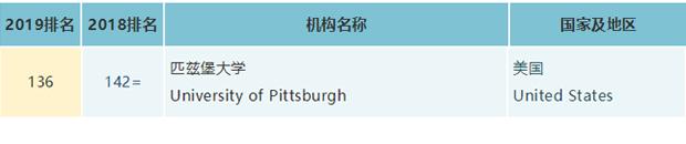 2019年美国匹兹堡大学世界排名