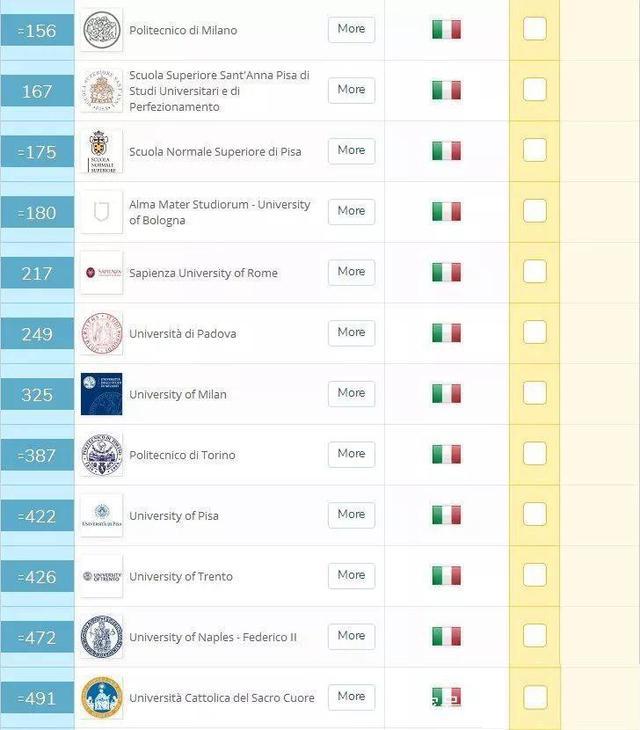 2019意大利大学QS世界排名情况