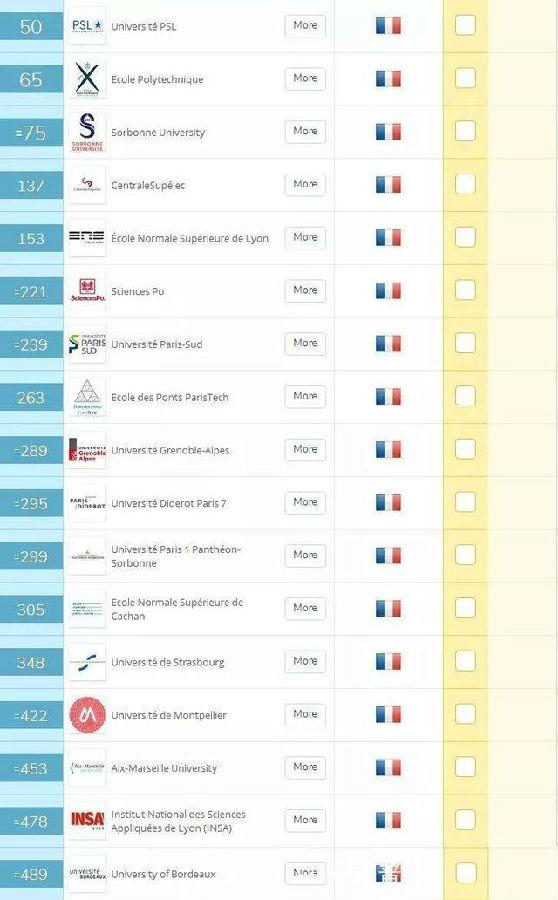2019法国大学QS世界排名情况