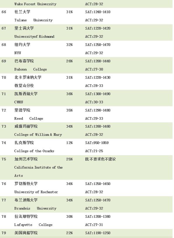 2018年Niche美国大学申请难度排行榜(TOP100)