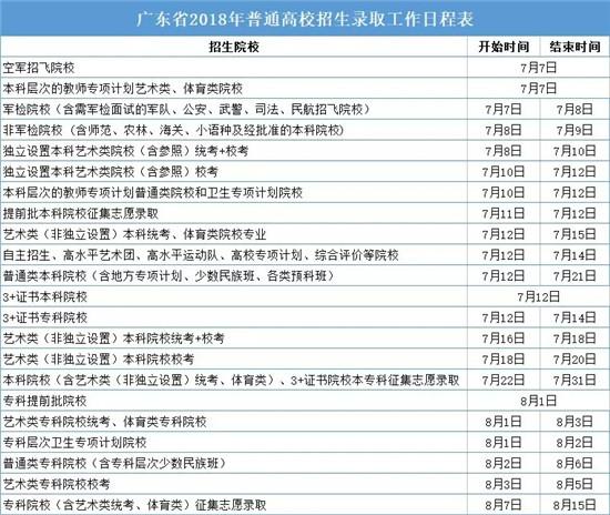 2018广东高考录取查询时间