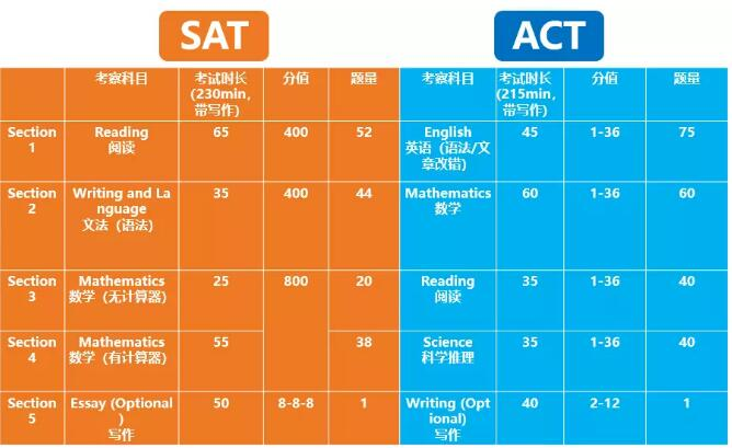 SAT和ACT的区别是什么