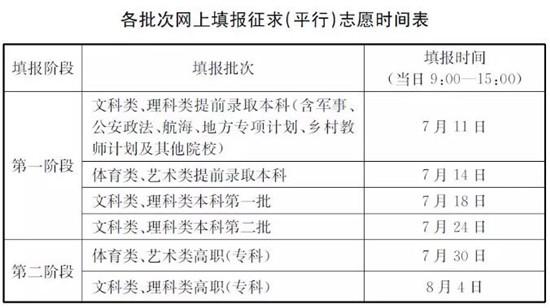2018江苏高考网上填报征求(平行)志愿时间表