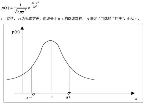 GRE数学知识点讲解:正态分布