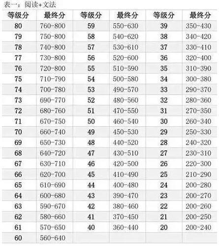新SAT怎么算分