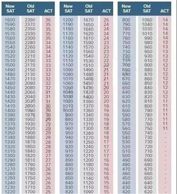 2018年新SAT/ACT分数对照表