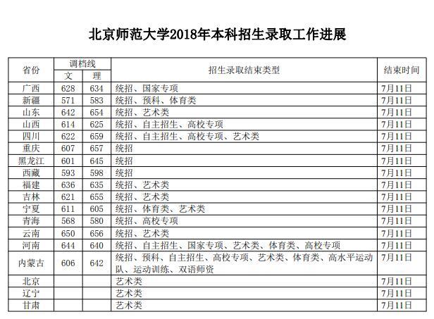 北京建筑大学分数线_2018北京师范大学录取分数线汇总_高考_新东方在线