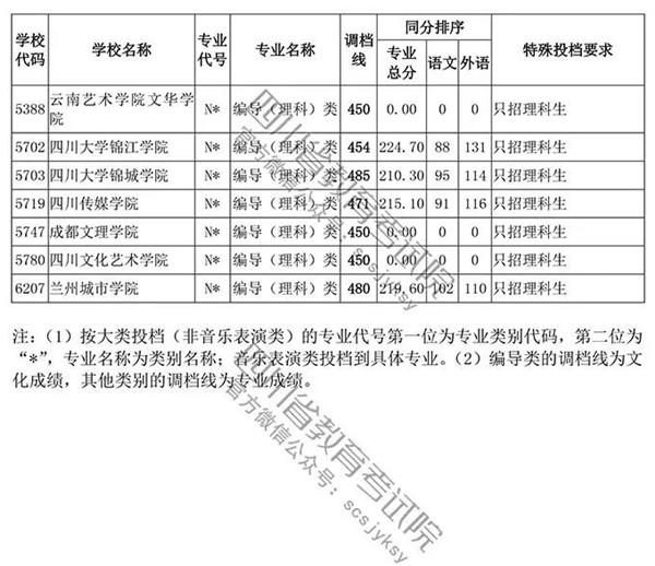 2018四川高考录取本科一批投档分数线 艺术体育类