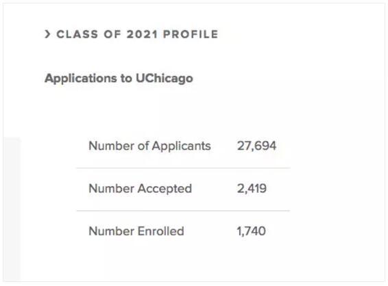 芝加哥大学取消SAT/ACT强制性要求