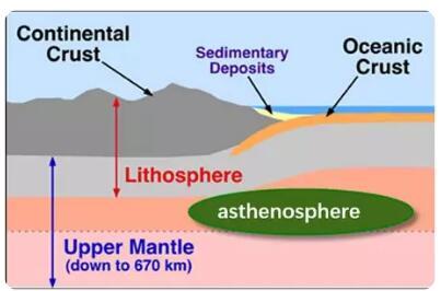 托福考试地质类背景知识