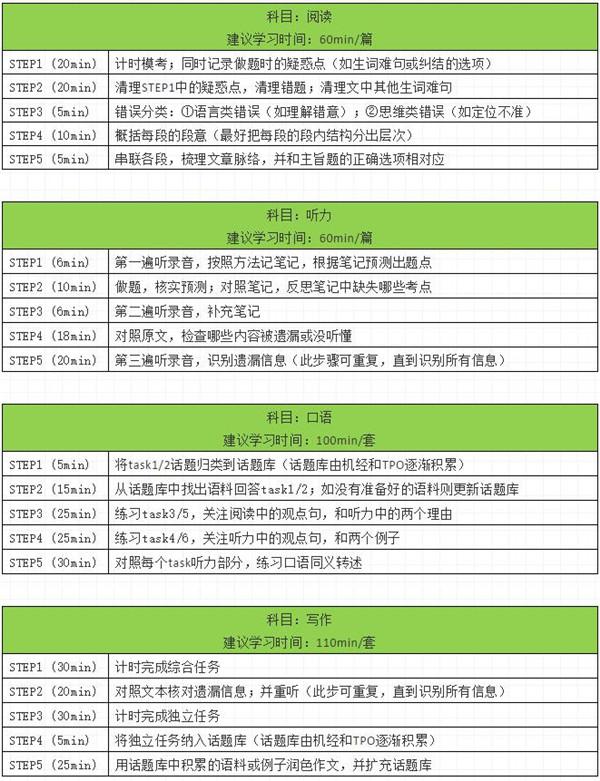 托福TPO学习规划表