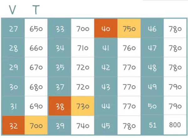 GMAT数学分数对照表