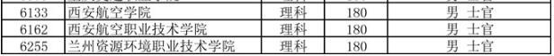 2018四川高考专科提前批录取投档分数线(理科)