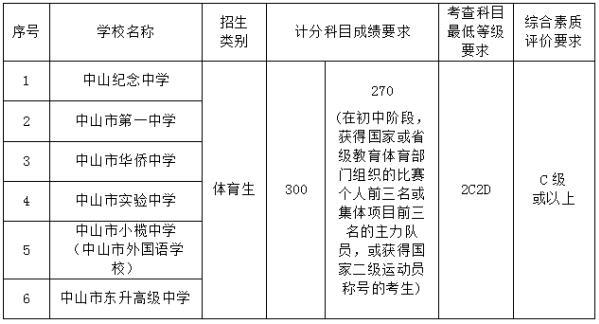 2018年中山市普通高中录取分数线