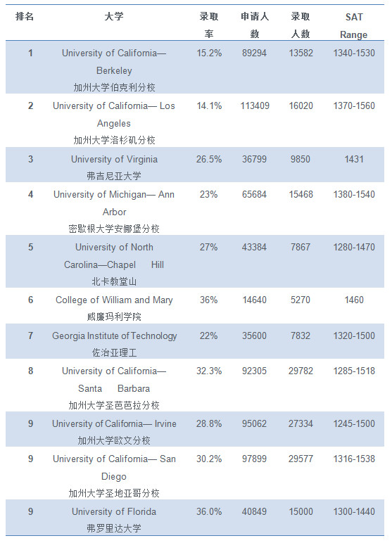 2018美国公立大学录取趋势分析