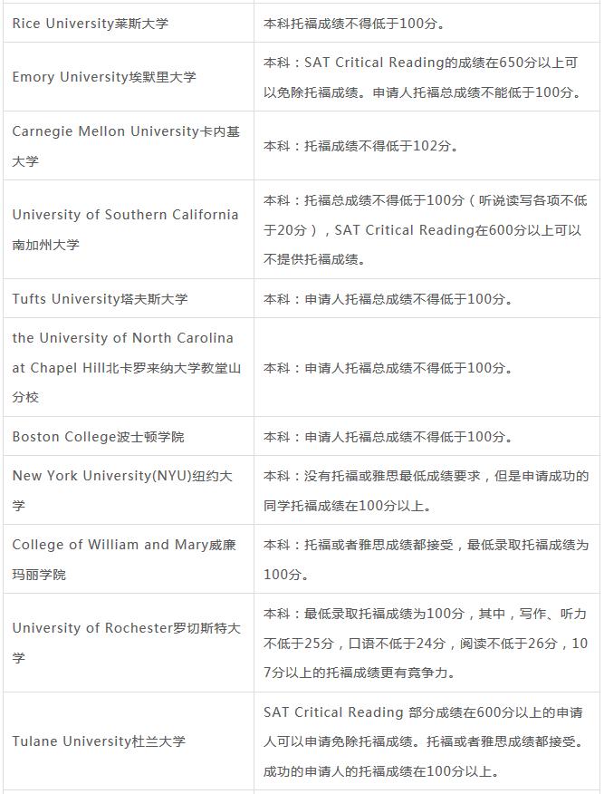 托福100能上哪些美国大学研究生