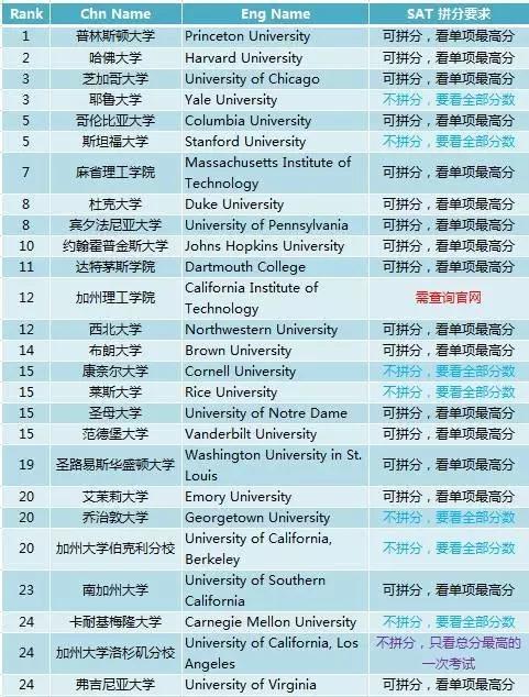 2018年美国TOP100大学SAT拼分要求汇总