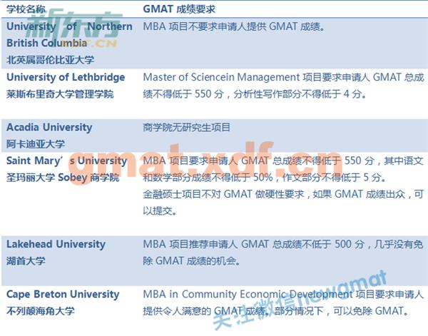 2018加拿大商学院GMAT成绩要求