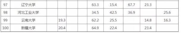 2019年中国大陆大学排名