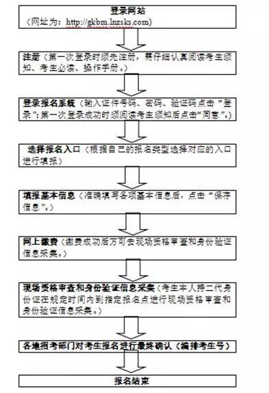 2019年辽宁高考报名