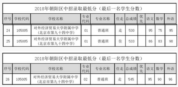 018对外经济贸易大学附属中学在朝阳区中招最低录取分数线