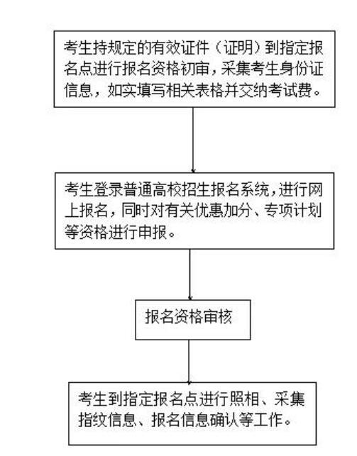 2019河北高考报名时间