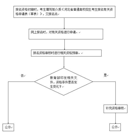 2019河北高考招生考试报名须知