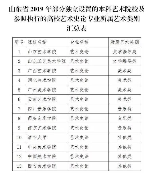 2019年山东春季高考招生