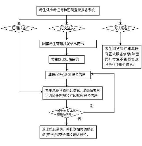 广东2019年1月高中学业水平考试网上预报名