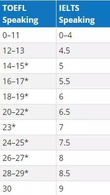 2019年雅思和托福成绩分数对照表