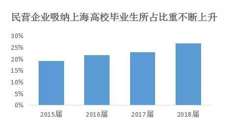 上海高校毕业生就业报告
