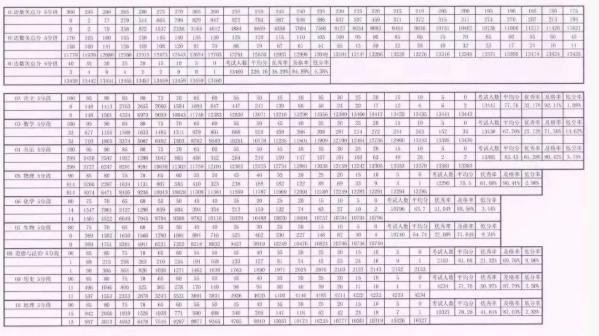 2018—2019学年北京海淀初三上学期期中考试排名