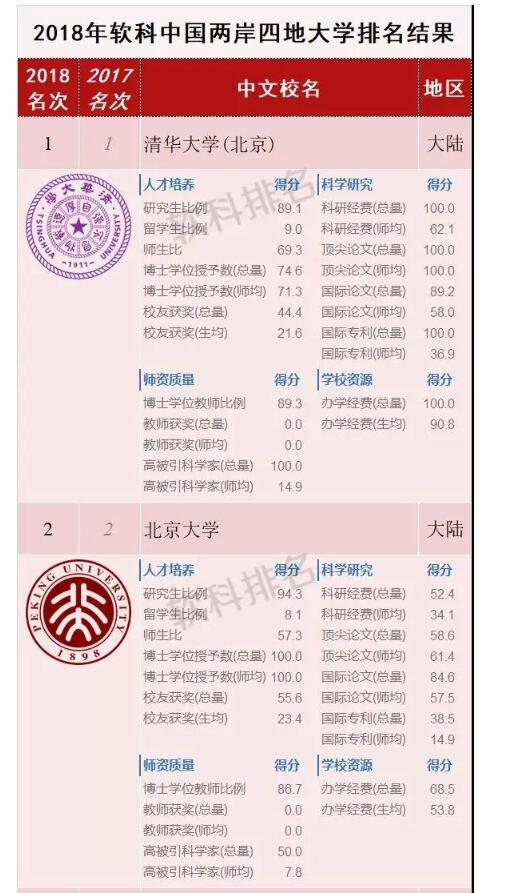 2018软科中国两岸四地大学排名