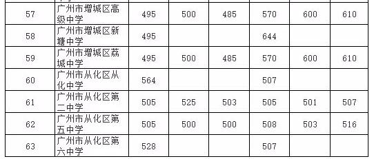 近三年广州中考第一批公办录取分数线汇总