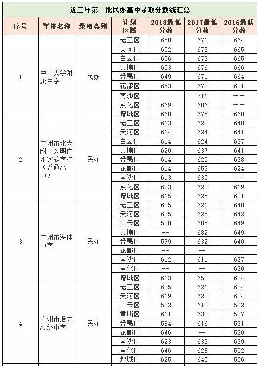 近三年广州中考第一批民办录取分数线汇总