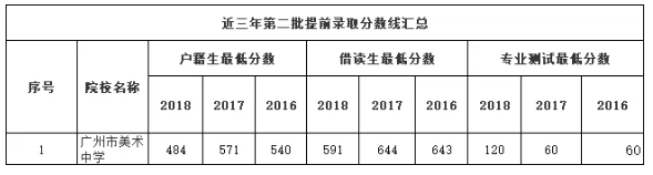 近三年广州中考第二提前批录取分数线汇总