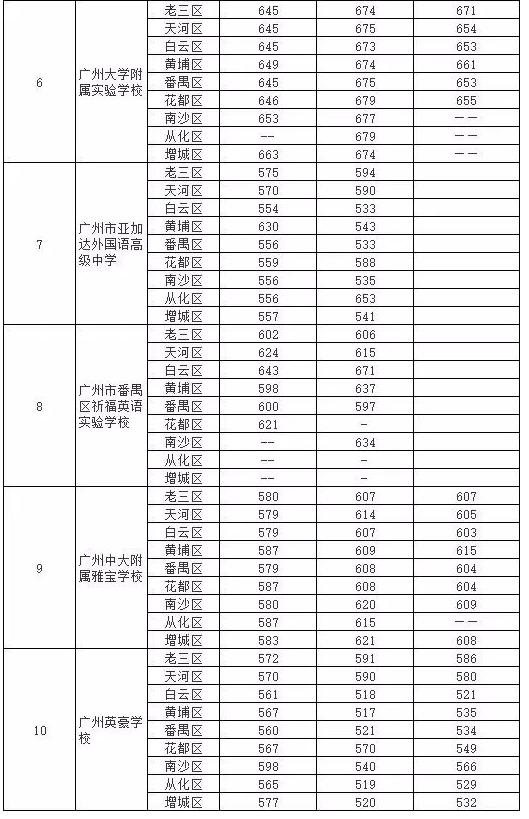 近三年广州中考第二批民办学校录取分数线汇总