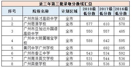 近三年广州中考第三批录取分数线汇总
