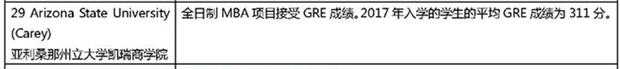 2019美国大学商学院研究生GRE成绩要求