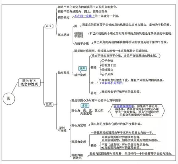 2019中考数学复习思维导图:圆