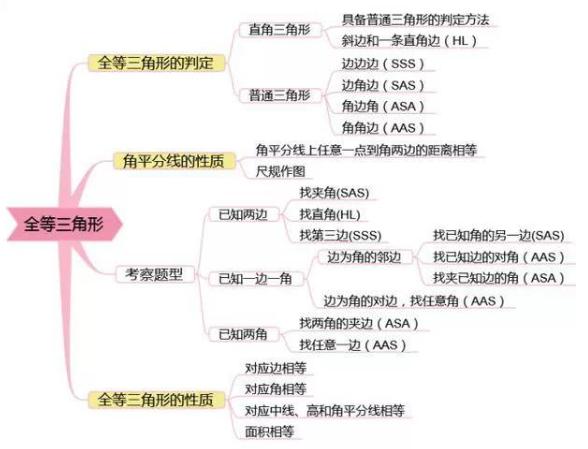 2019中考数学复习思维导图:全等三角形