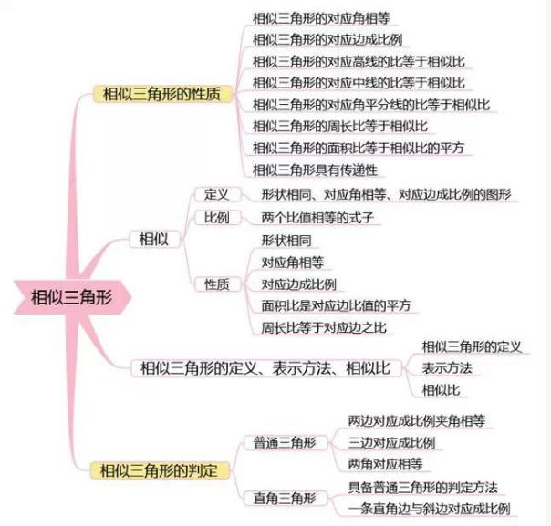 2019中考数学复习思维导图:相似三角形